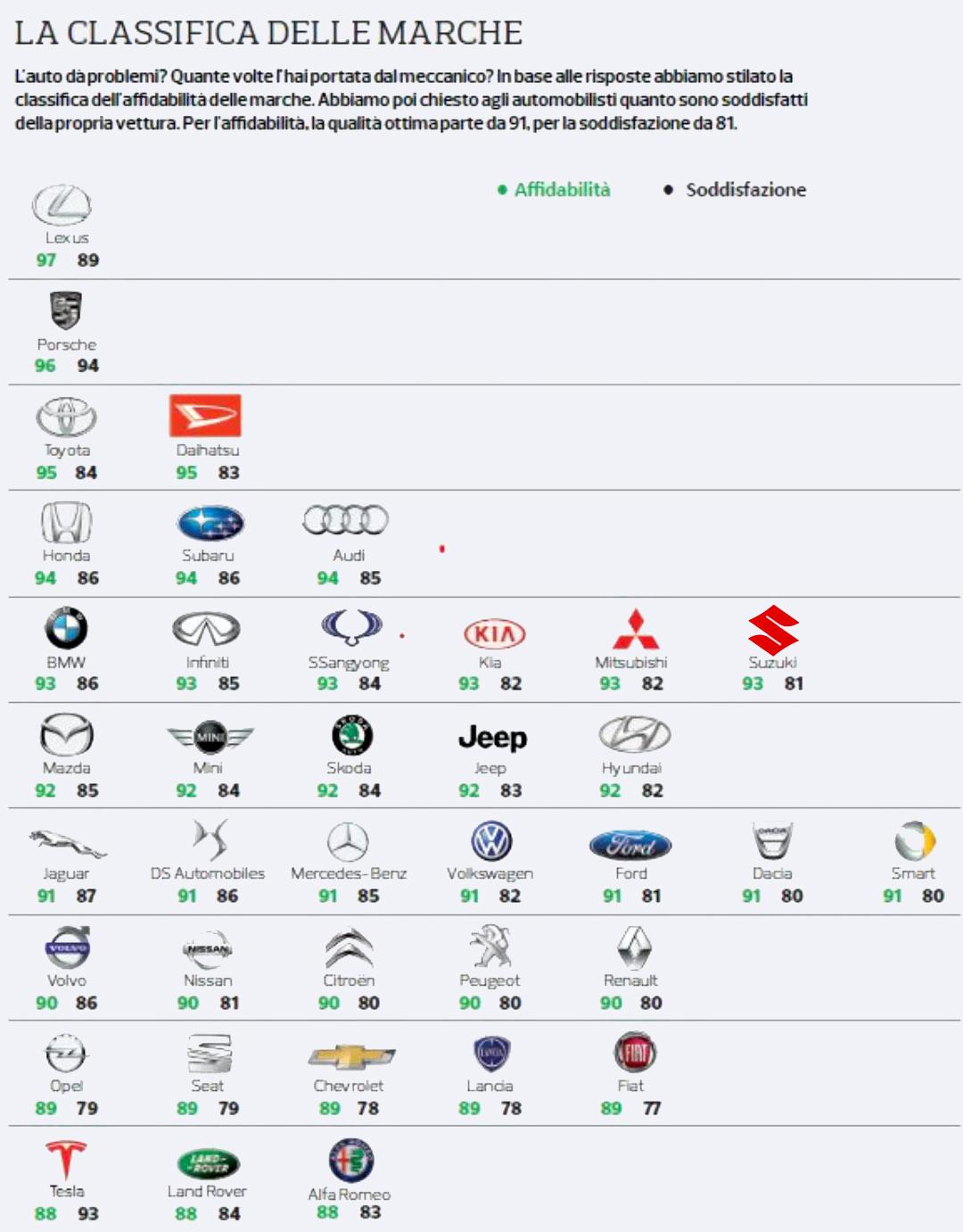 Affidabilita Auto Ecco La Classifica Delle Case Automobilistiche Ultimi Posti Per Fiat Alfa Romeo E Lancia Hardware Upgrade
