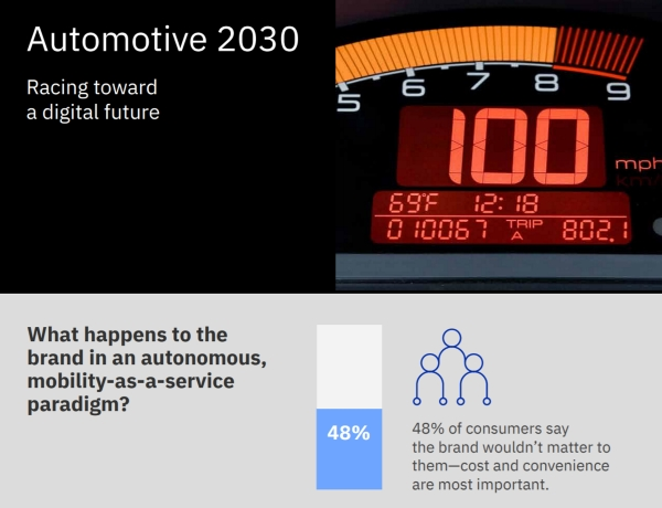 Automotive 2030: Racing toward a digital future