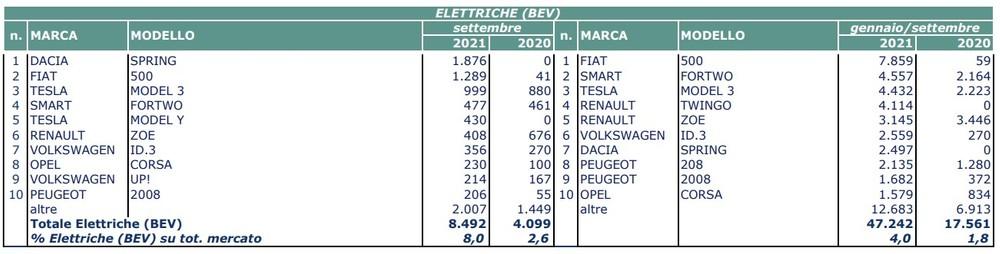 Mercado del automóvil Septiembre 2021 UNRAE