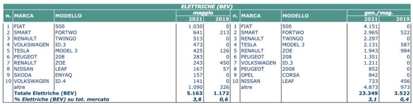 Mercato auto maggio 2021 BEV