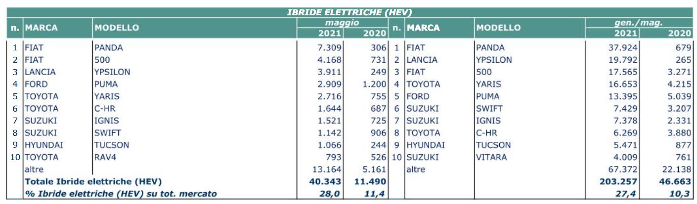 Mercato auto maggio 2021 HEV
