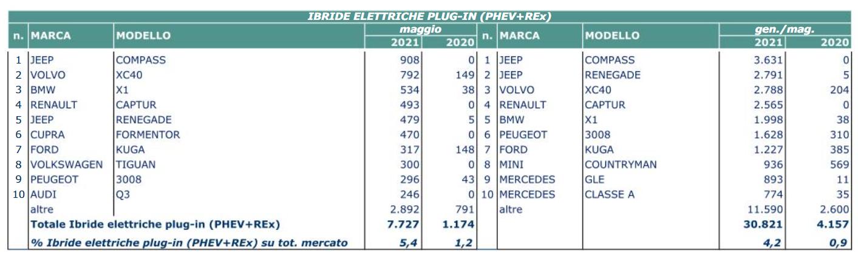 Mercato auto maggio 2021 PHEV